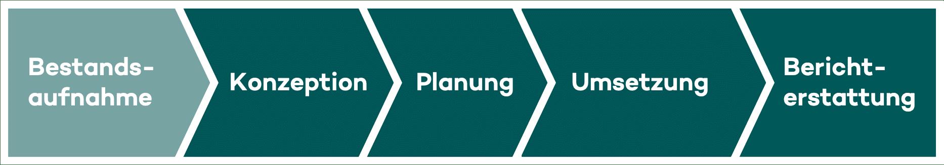 Beratungsmodell Nachhaltigkeitsberatung & -management